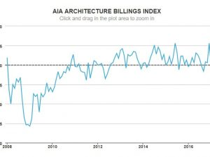 Architecture Billings Continued Growth in March