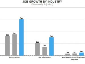 The AEC Industry Job Market Update